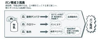 ガン育成3高食.jpg