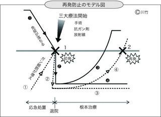 再発防止のモデル図.jpg